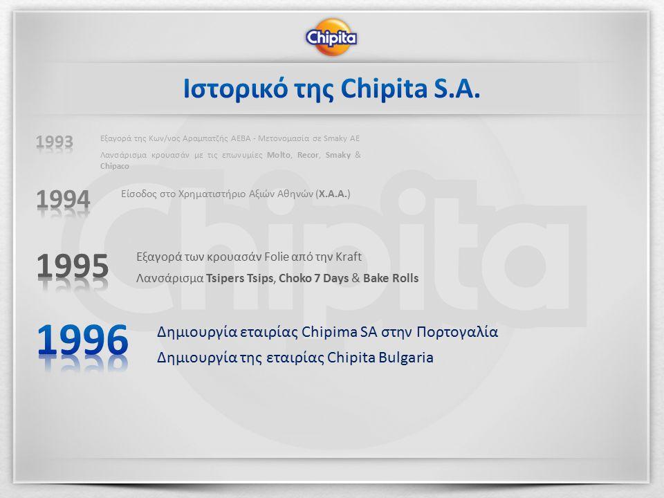 Δημιουργία εταιρίας Chipima SA στην Πορτογαλία Δημιουργία της εταιρίας Chipita Bulgaria Εξαγορά των κρουασάν Folie από την Kraft Λανσάρισμα Tsipers Tsips, Choko 7 Days & Bake Rolls Είσοδος στο Χρηματιστήριο Αξιών Αθηνών (Χ.Α.Α.) Εξαγορά της Κων/νος Αραμπατζής ΑΕΒΑ - Μετονομασία σε Smaky ΑΕ Λανσάρισμα κρουασάν με τις επωνυμίες Molto, Recor, Smaky & Chipaco