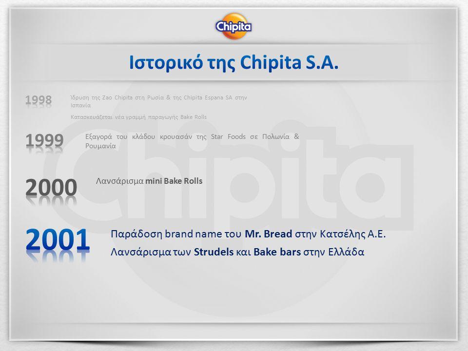 Λανσάρισμα mini Bake Rolls Εξαγορά του κλάδου κρουασάν της Star Foods σε Πολωνία & Ρουμανία Ίδρυση της Zao Chipita στη Ρωσία & της Chipita Espana SA στην Ισπανία Κατασκευάζεται νέα γραμμή παραγωγής Bake Rolls Παράδοση brand name του Mr.