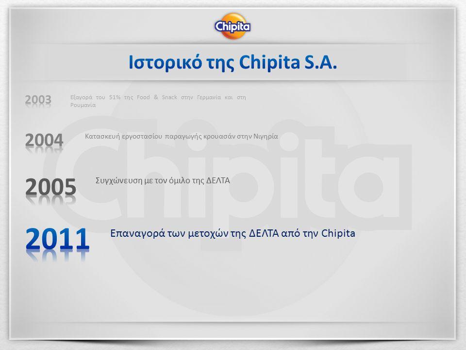 Επαναγορά των μετοχών της ΔΕΛΤΑ από την Chipita Συγχώνευση με τον όμιλο της ΔΕΛΤΑ Κατασκευή εργοστασίου παραγωγής κρουασάν στην Νιγηρία Εξαγορά του 51% της Food & Snack στην Γερμανία και στη Ρουμανία