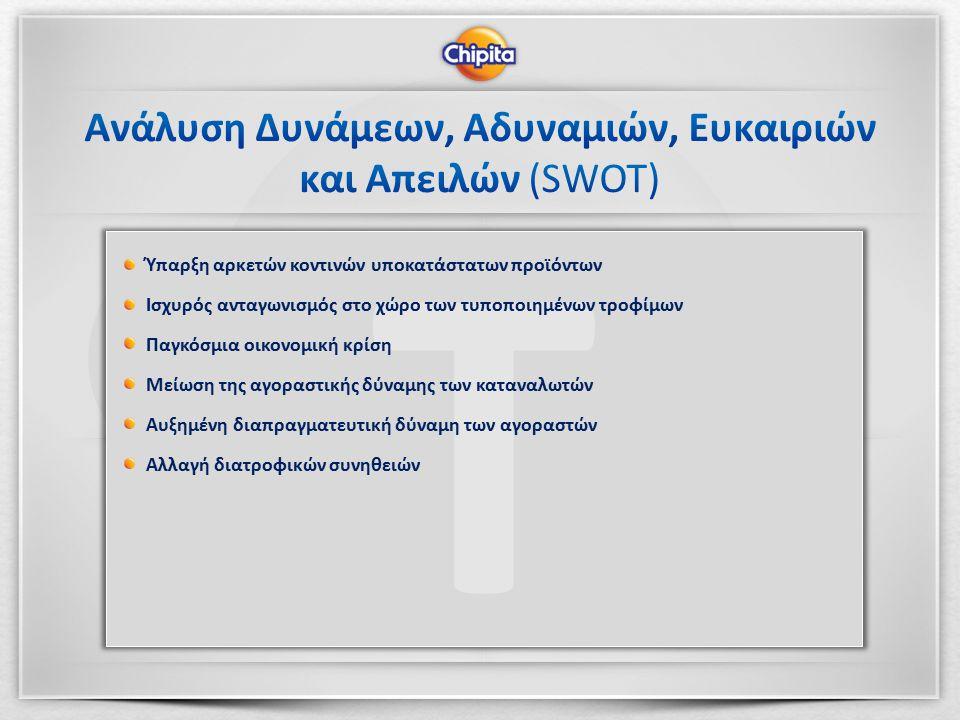 TO WSS Συμμαχίες με ισχυρές εταιρίες που παρέχουν πρόσβαση σε ελκυστικά κανάλια διανομής Ισχυρή εικόνα του εμπορικού σήματος της εταιρίας Προϊόν καλύτερης ποιότητας σε σχέση με τους ανταγωνιστές Ισχυρή πελατειακή βάση Ευρεία Γεωγραφική κάλυψη και Παγκόσμια Διανομή προϊόντων Δυνατότητες εισαγωγής καινοτομιών στα προϊόντα Άριστα καταρτισμένο προσωπικό Ισχυρές σχέσεις με την οικογένεια του σαουδαραβικού ομίλου Olayan Know-How της παραγωγής κρουασάν T Ύπαρξη αρκετών κοντινών υποκατάστατων προϊόντων Ισχυρός ανταγωνισμός στο χώρο των τυποποιημένων τροφίμων Παγκόσμια οικονομική κρίση Μείωση της αγοραστικής δύναμης των καταναλωτών Αυξημένη διαπραγματευτική δύναμη των αγοραστών Αλλαγή διατροφικών συνηθειών W Υψηλές δανειακές υποχρεώσεις Συγκεντρωτισμός Διοίκησης Αδυναμία εξεύρεσης επενδυτικών κεφαλαίων Η Vivartia και η MIG διατηρούν το δικαίωμα επαναγοράς ποσοστού Βασικό προϊόν Chipita (κρουασάν) καθόλου διαφοροποιημένο από εκείνα των αντιπάλων O Εκμετάλλευση αναδυόμενων νέων τεχνολογιών Αύξηση κατανάλωσης ελληνικών προϊόντων Έντονοι ρυθμοί ζωής στις πόλεις, είσοδος γυναίκας στην αγορά εργασίας ώθηση ζήτησης τυποποιημένων τροφίμων-σνακ σε υψηλότερα επίπεδα Επέκταση σε νέες γεωγραφικές αγορές Δημογραφική ανάπτυξη Πρόθεση της κυβέρνησης να πωλήσει πλειοψηφικό πακέτο μετοχών της ΕΒΖ Θετικοί ρυθμοί ανάπτυξης της αγοράς τυποποιημένων προϊόντων μαλακής ζύμης- σνακ Σύναψη συμφωνιών για την παραγωγή προϊόντων ιδιωτικής ετικέτας O Εκμετάλλευση αναδυόμενων νέων τεχνολογιών Αύξηση κατανάλωσης ελληνικών προϊόντων Έντονοι ρυθμοί ζωής στις πόλεις, είσοδος γυναίκας στην αγορά εργασίας ώθηση ζήτησης τυποποιημένων τροφίμων-σνακ σε υψηλότερα επίπεδα Επέκταση σε νέες γεωγραφικές αγορές Δημογραφική ανάπτυξη Πρόθεση της κυβέρνησης να πωλήσει πλειοψηφικό πακέτο μετοχών της ΕΒΖ Θετικοί ρυθμοί ανάπτυξης της αγοράς τυποποιημένων προϊόντων μαλακής ζύμης- σνακ Σύναψη συμφωνιών για την παραγωγή προϊόντων ιδιωτικής ετικέτας T Ύπαρξη αρκετών κοντινών υποκατάστατων προϊόντων Ισχυρός ανταγωνισμός στο χώρο 