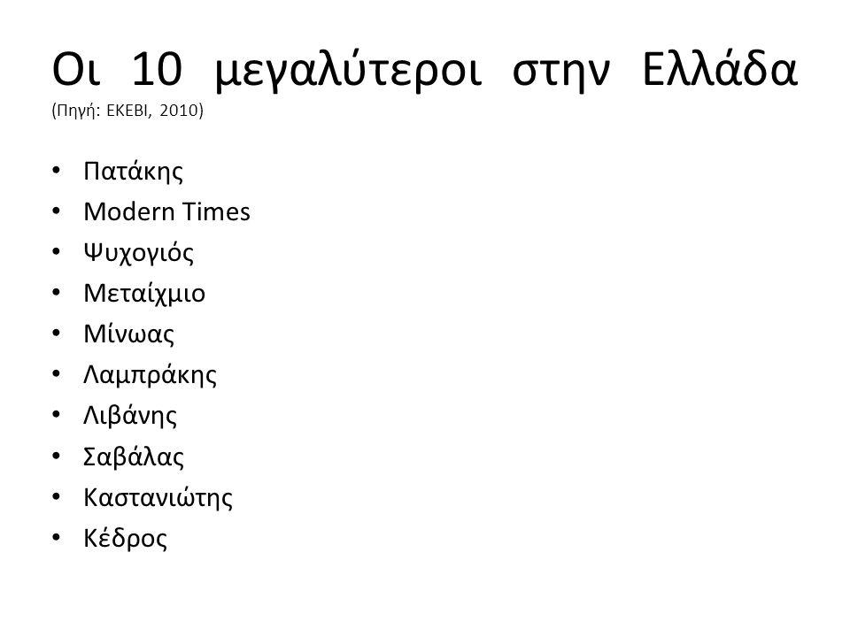 Οι 10 μεγαλύτεροι στην Ελλάδα (Πηγή: ΕΚΕΒΙ, 2010) Πατάκης Modern Times Ψυχογιός Μεταίχμιο Μίνωας Λαμπράκης Λιβάνης Σαβάλας Καστανιώτης Κέδρος