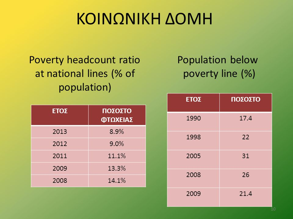 ΚΟΙΝΩΝΙΚΗ ΔΟΜΗ Population below poverty line (%) ΕΤΟΣΠΟΣΟΣΤΟ 199017.4 199822 200531 200826 200921.4 Poverty headcount ratio at national lines (% of po
