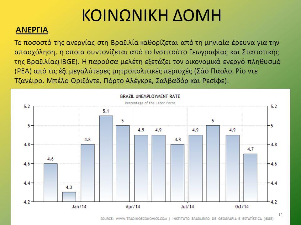 ΚΟΙΝΩΝΙΚΗ ΔΟΜΗ ΑΝΕΡΓΙΑ Το ποσοστό της ανεργίας στη Βραζιλία καθορίζεται από τη μηνιαία έρευνα για την απασχόληση, η οποία συντονίζεται από το Ινστιτού