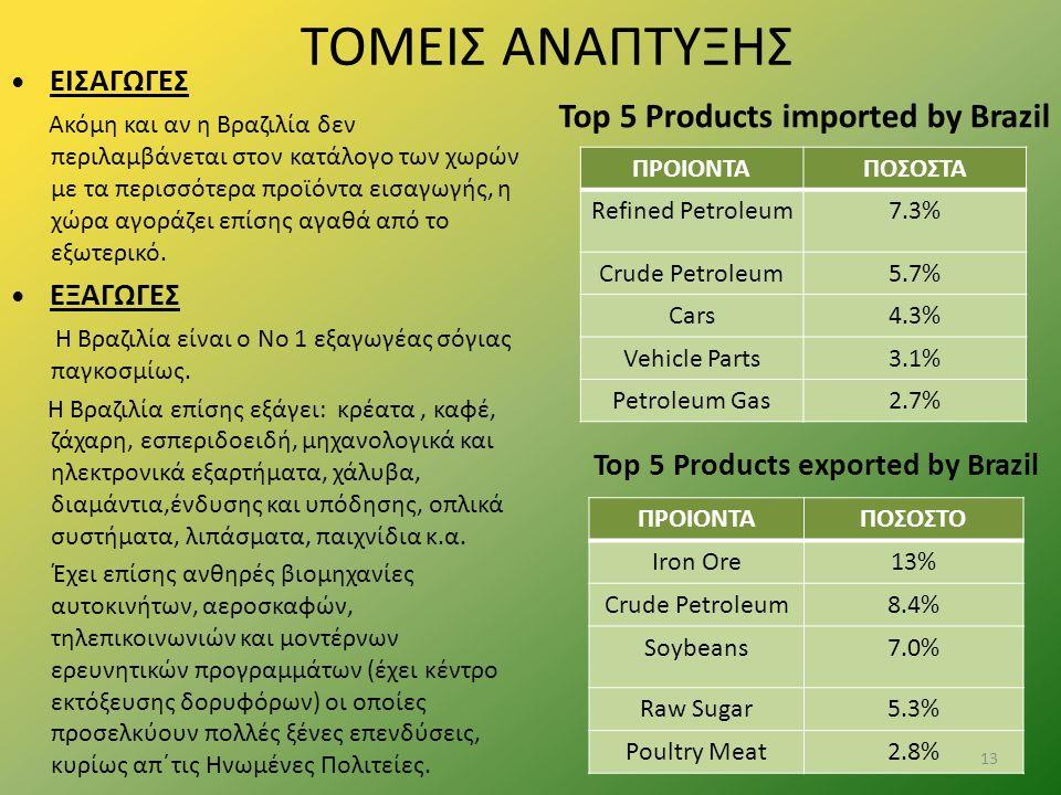 ΤΟΜΕΙΣ ΑΝΑΠΤΥΞΗΣ ΕΙΣΑΓΩΓΕΣ Ακόμη και αν η Βραζιλία δεν περιλαμβάνεται στον κατάλογο των χωρών με τα περισσότερα προϊόντα εισαγωγής, η χώρα αγοράζει επ