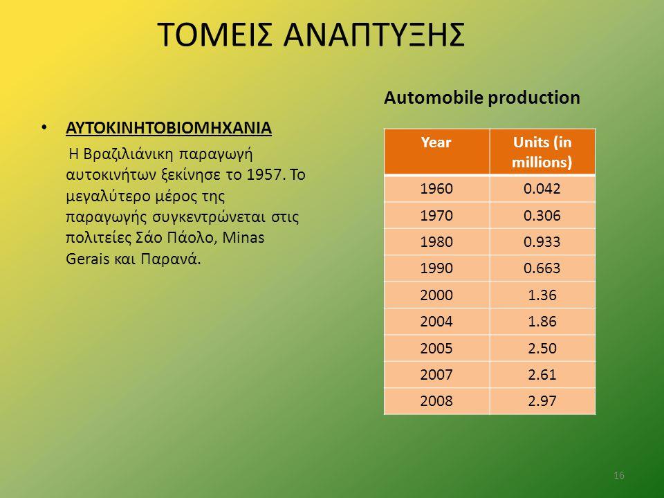 ΤΟΜΕΙΣ ΑΝΑΠΤΥΞΗΣ ΑΥΤΟΚΙΝΗΤΟΒΙΟΜΗΧΑΝΙΑ Η Βραζιλιάνικη παραγωγή αυτοκινήτων ξεκίνησε το 1957. Το μεγαλύτερο μέρος της παραγωγής συγκεντρώνεται στις πολι