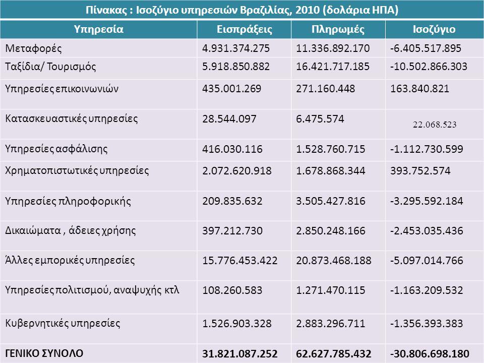 Πίνακας : Ισοζύγιο υπηρεσιών Βραζιλίας, 2010 (δολάρια ΗΠΑ) ΥπηρεσίαΕισπράξειςΠληρωμέςΙσοζύγιο Μεταφορές4.931.374.27511.336.892.170-6.405.517.895 Ταξίδ