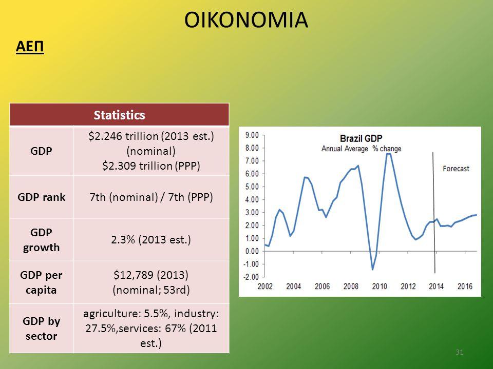 ΟΙΚΟΝΟΜΙΑ ΑΕΠ 31 Statistics GDP $2.246 trillion (2013 est.) (nominal) $2.309 trillion (PPP) GDP rank7th (nominal) / 7th (PPP) GDP growth 2.3% (2013 est.) GDP per capita $12,789 (2013) (nominal; 53rd) GDP by sector agriculture: 5.5%, industry: 27.5%,services: 67% (2011 est.)