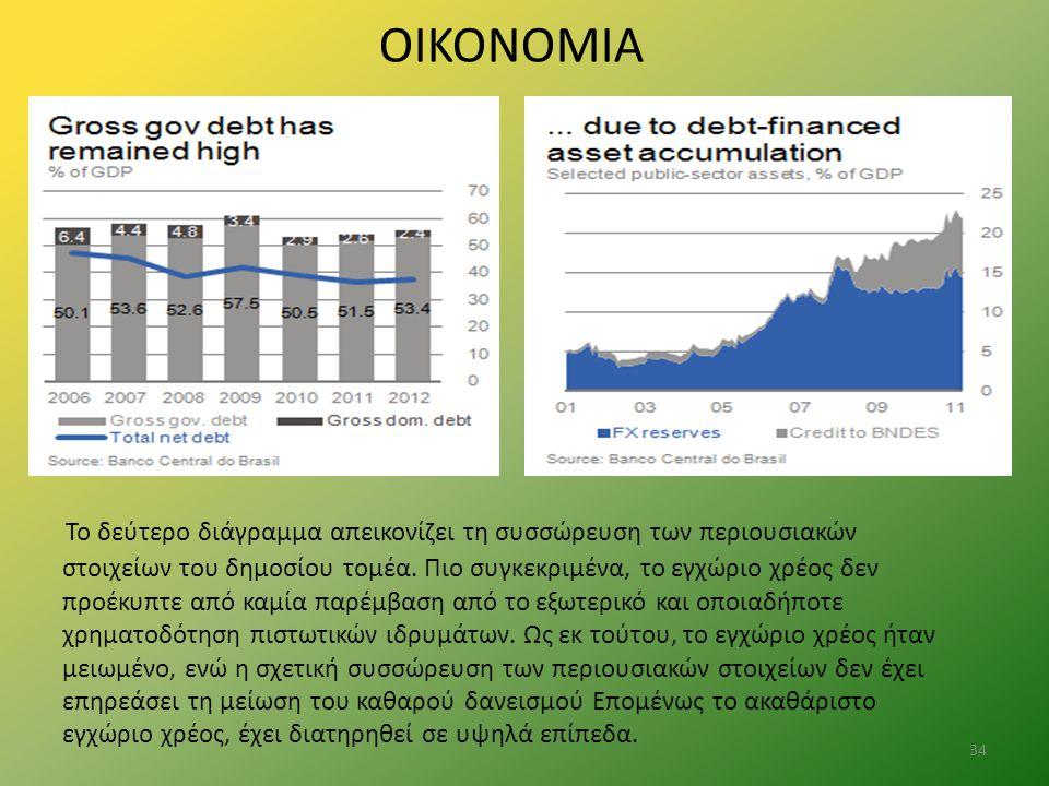ΟΙΚΟΝΟΜΙΑ Το δεύτερο διάγραμμα απεικονίζει τη συσσώρευση των περιουσιακών στοιχείων του δημοσίου τομέα. Πιο συγκεκριμένα, το εγχώριο χρέος δεν προέκυπ