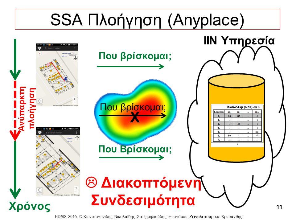 Dagstuhl Seminar 10042, Demetris Zeinalipour, University of Cyprus, 26/1/2010 HDMS 2015, © Κωνσταντινίδης, Νικολαΐδης, Χατζημηλιούδης, Ευαγόρου, Ζεϊναλιπούρ και Χρυσάνθης 11 SSA Πλοήγηση (Anyplace) IIN Υπηρεσία Που βρίσκομαι;  Διακοπτόμενη Συνδεσιμότητα Που Βρίσκομαι; Που βρίσκομαι; Ανύπαρκτη πλοήγηση Χρόνος X