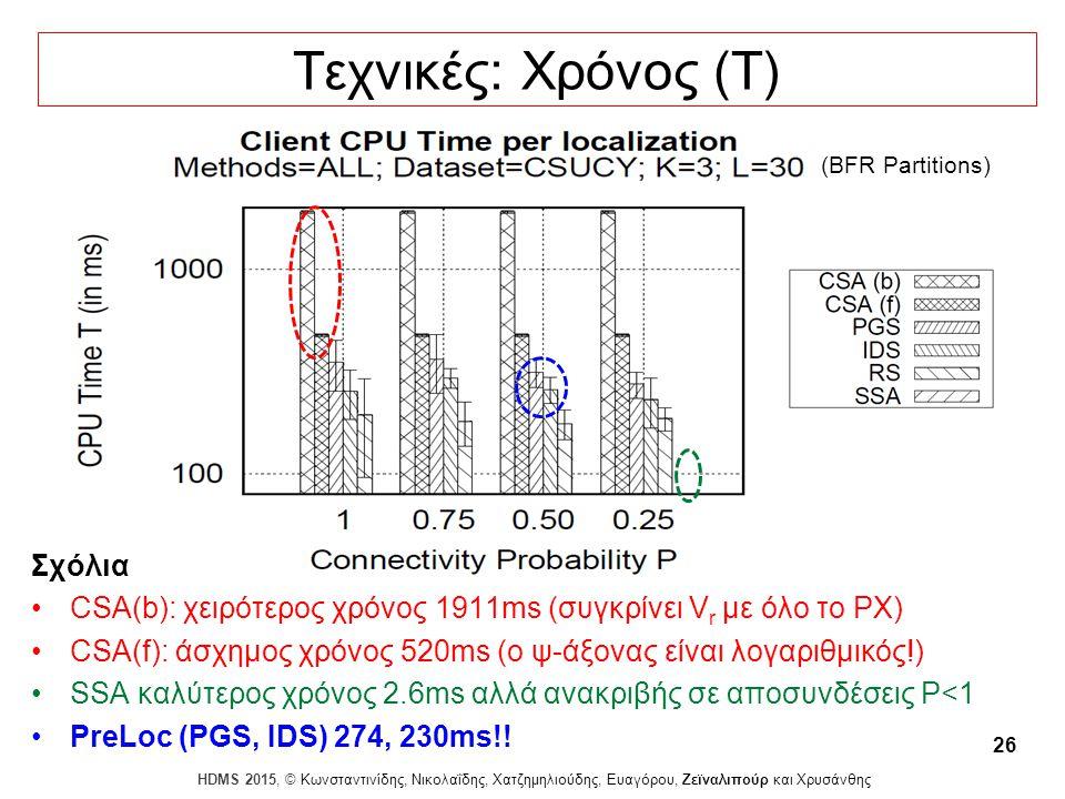 Dagstuhl Seminar 10042, Demetris Zeinalipour, University of Cyprus, 26/1/2010 HDMS 2015, © Κωνσταντινίδης, Νικολαΐδης, Χατζημηλιούδης, Ευαγόρου, Ζεϊναλιπούρ και Χρυσάνθης 26 Τεχνικές: Χρόνος (T) Σχόλια CSA(b): χειρότερος χρόνος 1911ms (συγκρίνει V r με όλο το ΡΧ) CSA(f): άσχημος χρόνος 520ms (ο ψ-άξονας είναι λογαριθμικός!) SSA καλύτερος χρόνος 2.6ms αλλά ανακριβής σε αποσυνδέσεις P<1 PreLoc (PGS, IDS) 274, 230ms!.