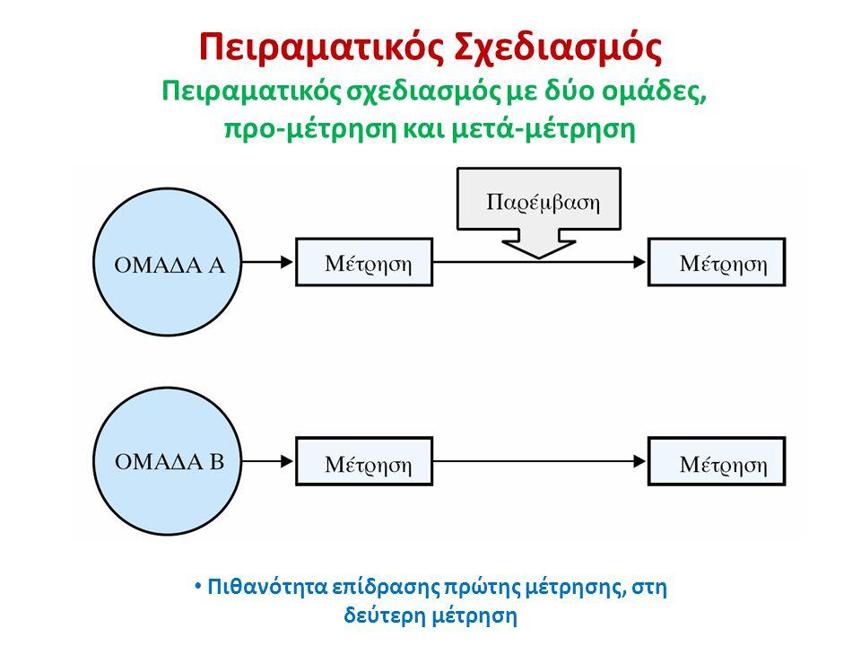 Πειραματικός Σχεδιασμός Πειραματικός σχεδιασμός με δύο ομάδες, προ-μέτρηση και μετά-μέτρηση Πιθανότητα επίδρασης πρώτης μέτρησης, στη δεύτερη μέτρηση