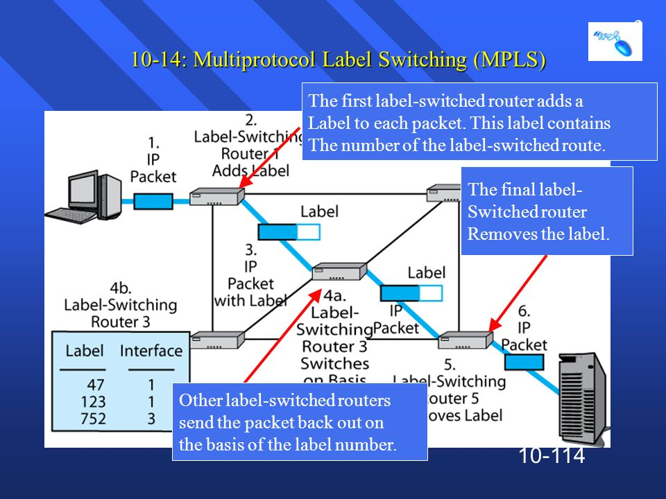 10-114 10-14: Multiprotocol Label Switching (MPLS) The first label-switched router adds a Label to each packet. This label contains The number of the