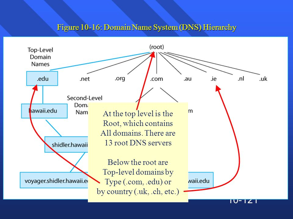 10-121 Figure 10-16: Domain Name System (DNS) Hierarchy At the top level is the Root, which contains All domains. There are 13 root DNS servers Below