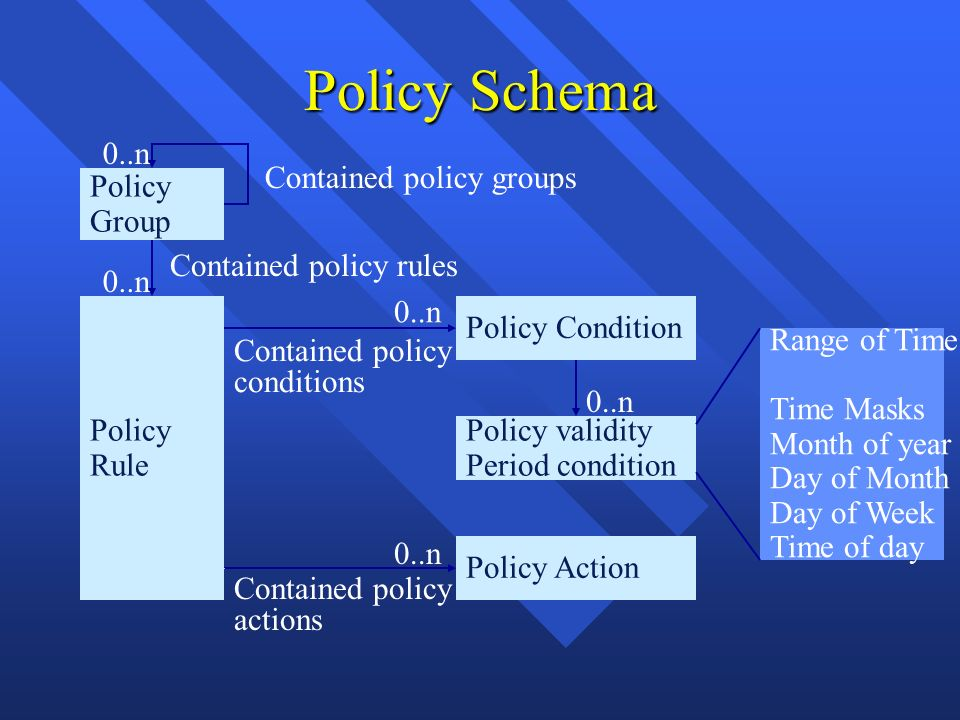 Policy Schema Policy Group Policy Condition Policy validity Period condition Policy Action Range of Time Time Masks Month of year Day of Month Day of