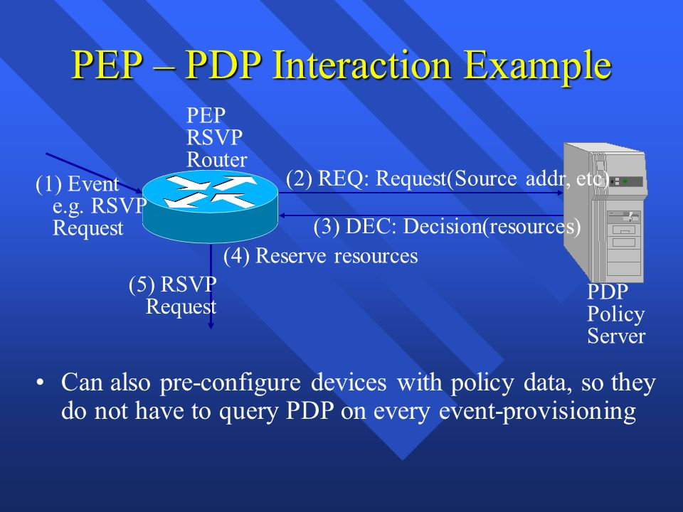 PEP – PDP Interaction Example PEP RSVP Router PDP Policy Server (1) Event e.g. RSVP Request (5) RSVP Request (2) REQ: Request(Source addr, etc) (3) DE