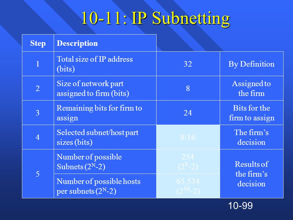 10-99 10-11: IP Subnetting DescriptionStep 32 Total size of IP address (bits) 1 Size of network part assigned to firm (bits) 28 Remaining bits for fir