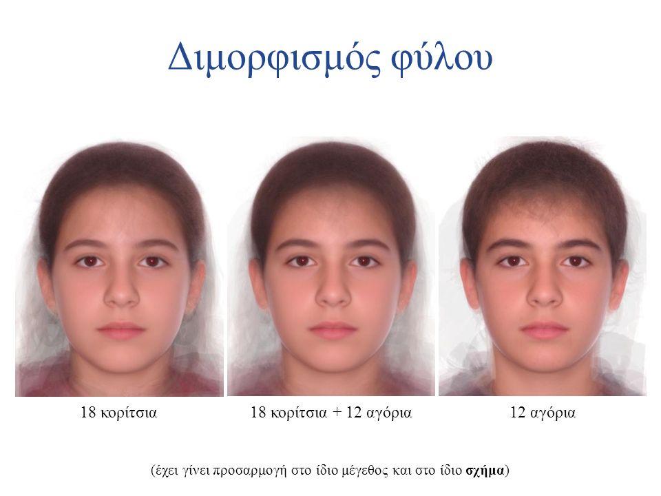 Διμορφισμός φύλου 18 κορίτσια18 κορίτσια + 12 αγόρια12 αγόρια (έχει γίνει προσαρμογή στο ίδιο μέγεθος και στο ίδιο σχήμα)