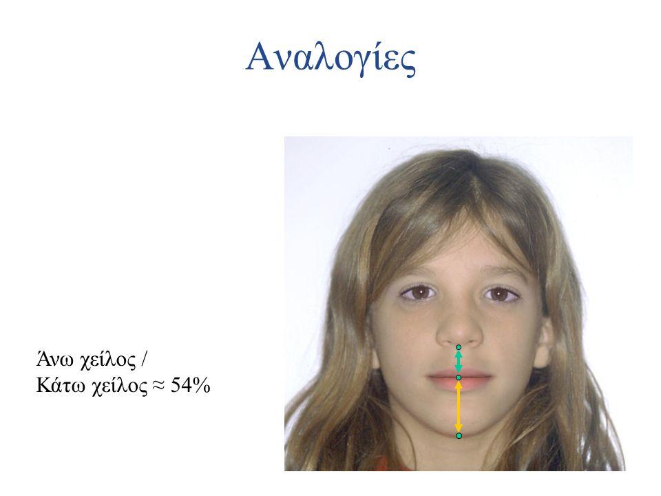 Αναλογίες Άνω χείλος / Κάτω χείλος ≈ 54%