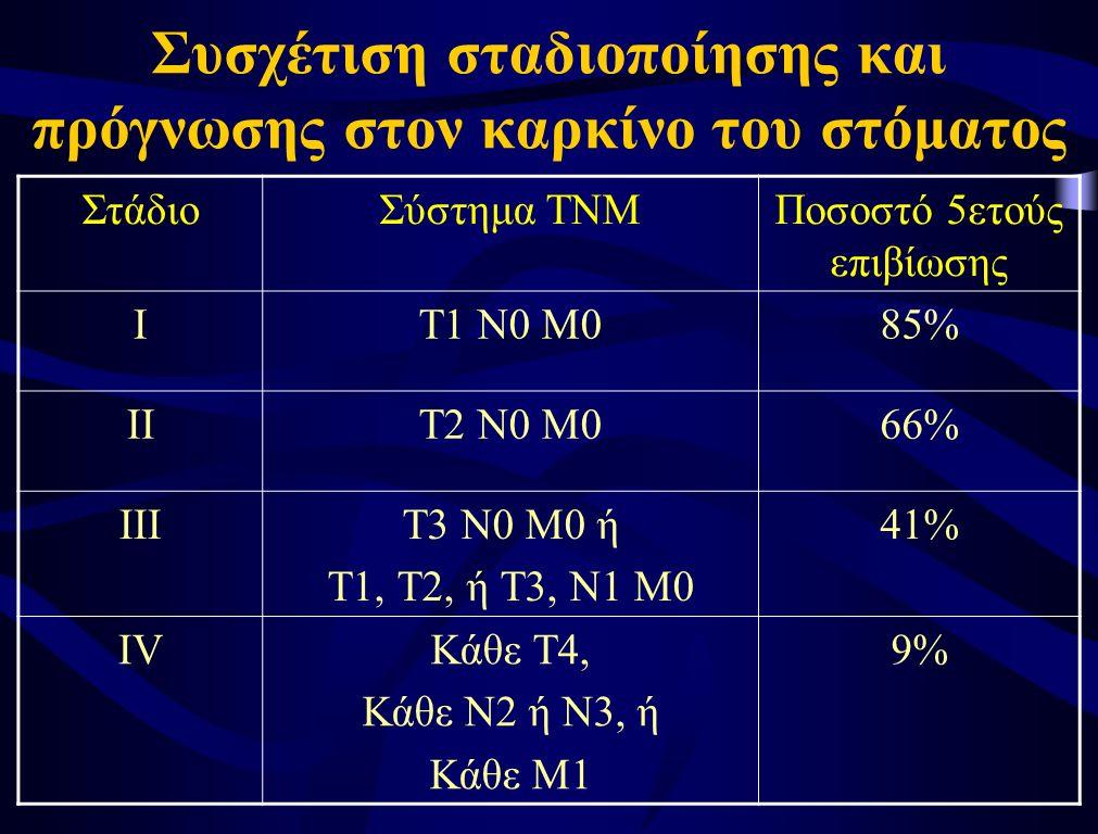 Συσχέτιση σταδιοποίησης και πρόγνωσης στον καρκίνο του στόματος ΣτάδιοΣύστημα TNMΠοσοστό 5ετούς επιβίωσης IT1 N0 M085% IIT2 N0 M066% IIIT3 N0 M0 ή T1,