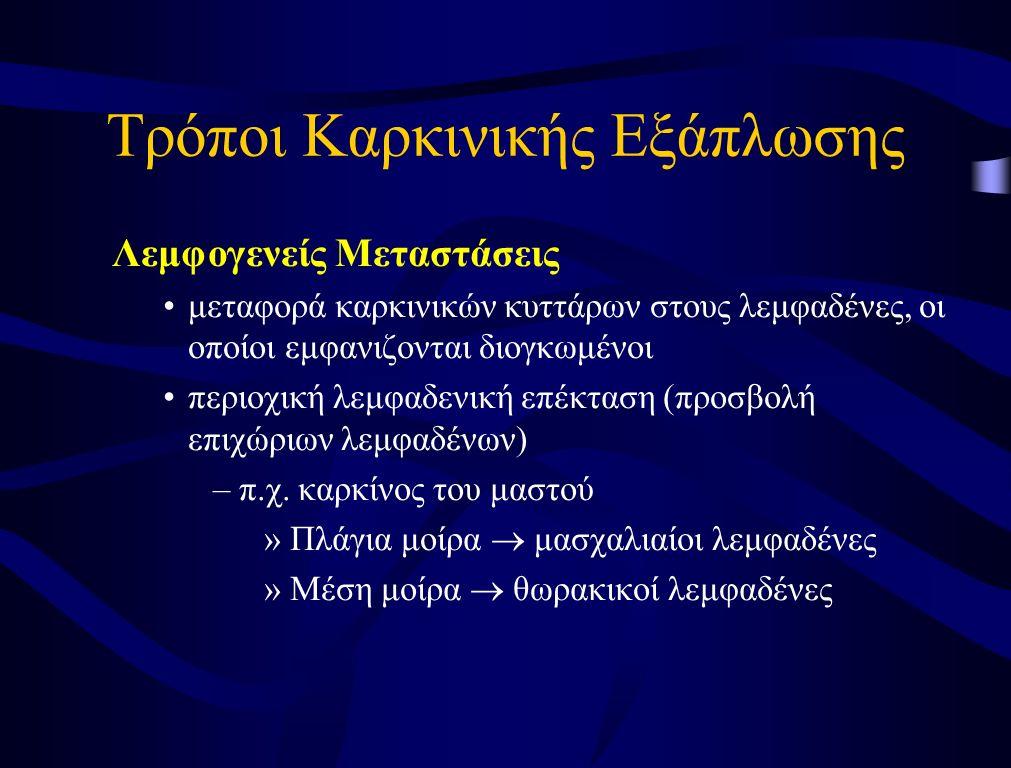 Βλεννογονίτιδα