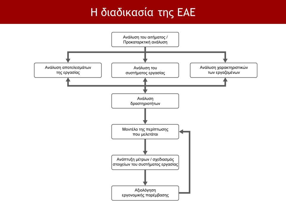 Η διαδικασία της ΕΑΕ