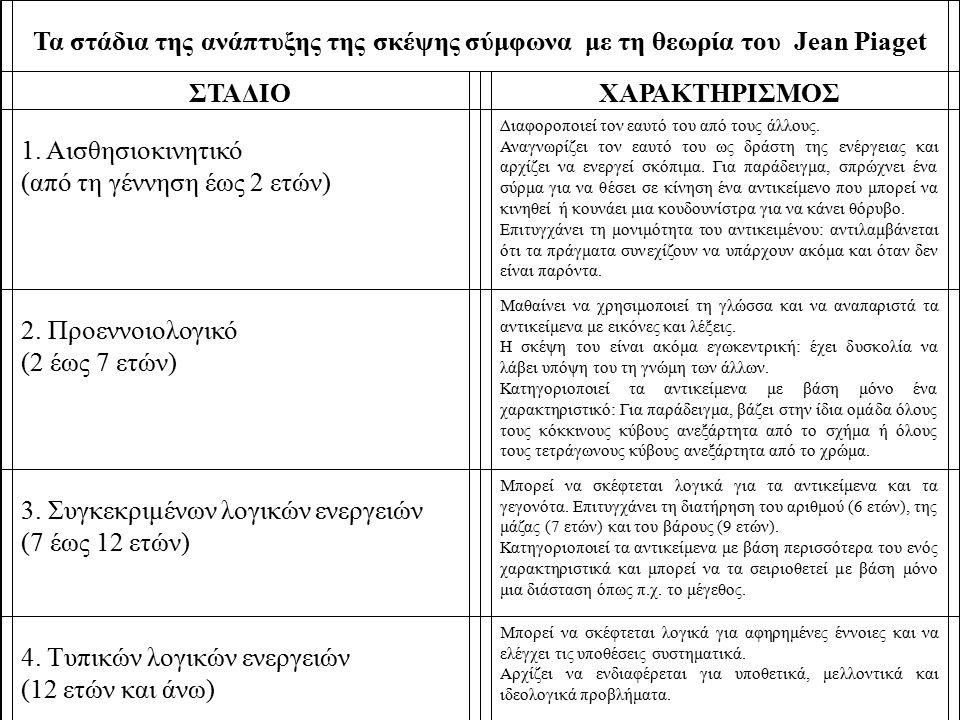 Τα στάδια της ανάπτυξης της σκέψης σύμφωνα με τη θεωρία του Jean Piaget ΣΤΑΔΙΟΧΑΡΑΚΤΗΡΙΣΜΟΣ 1. Αισθησιοκινητικό (από τη γέννηση έως 2 ετών) Διαφοροποι