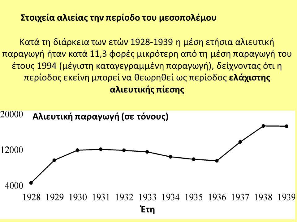 Κατά τη διάρκεια των ετών 1928-1939 η μέση ετήσια αλιευτική παραγωγή ήταν κατά 11,3 φορές μικρότερη από τη μέση παραγωγή του έτους 1994 (μέγιστη καταγ