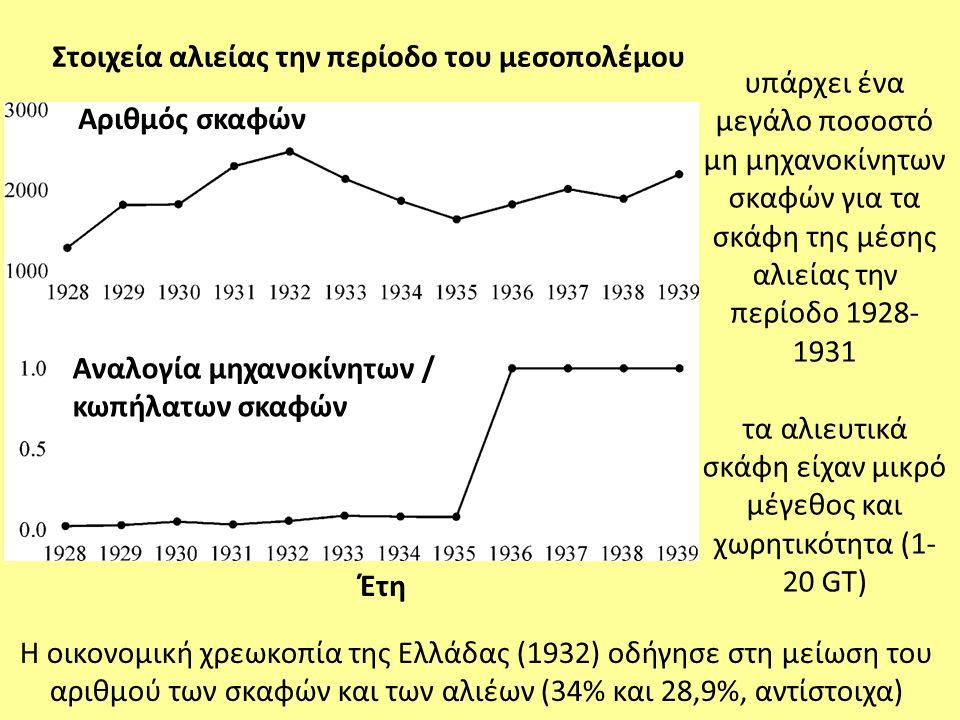 υπάρχει ένα μεγάλο ποσοστό μη μηχανοκίνητων σκαφών για τα σκάφη της μέσης αλιείας την περίοδο 1928- 1931 τα αλιευτικά σκάφη είχαν μικρό μέγεθος και χω