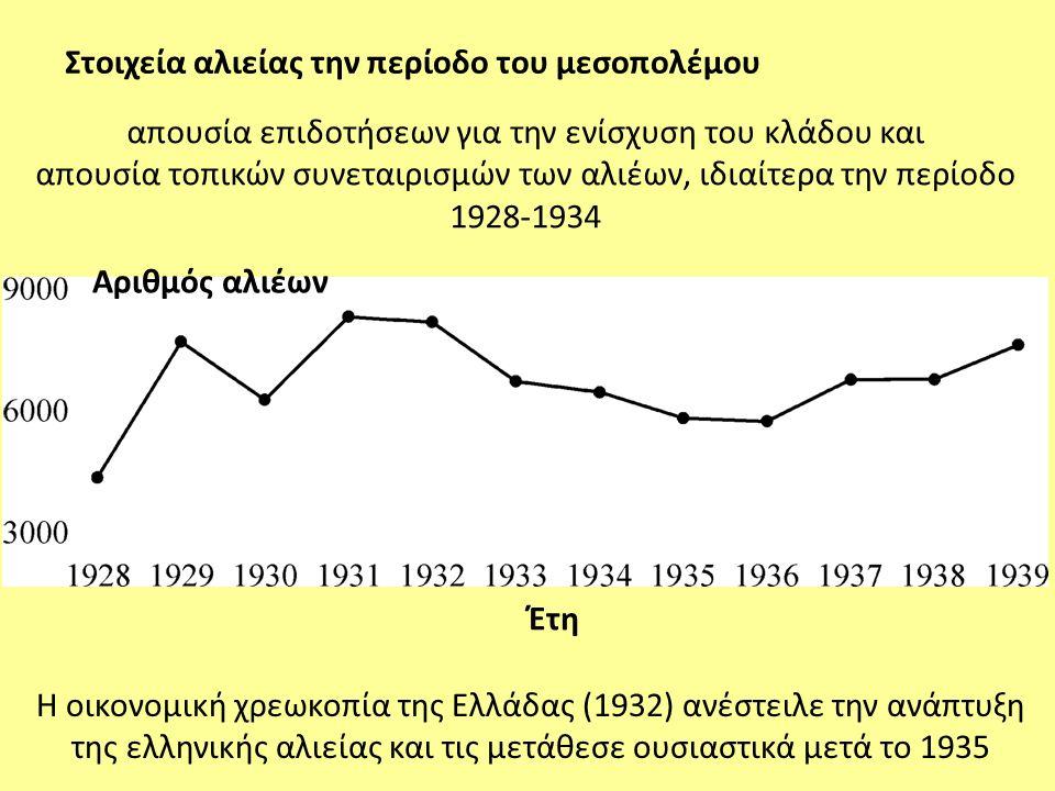 απουσία επιδοτήσεων για την ενίσχυση του κλάδου και απουσία τοπικών συνεταιρισμών των αλιέων, ιδιαίτερα την περίοδο 1928-1934 Αριθμός αλιέων Έτη Η οικ