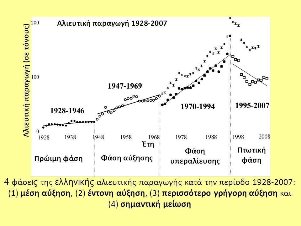 4 φάσε ις της ελληνικής αλιευτικής παραγωγής κατά την περίοδο 1928-2007: (1) μέση αύξηση, (2) έντονη αύξηση, (3) περισσότερο γρήγορη αύξηση και (4) ση