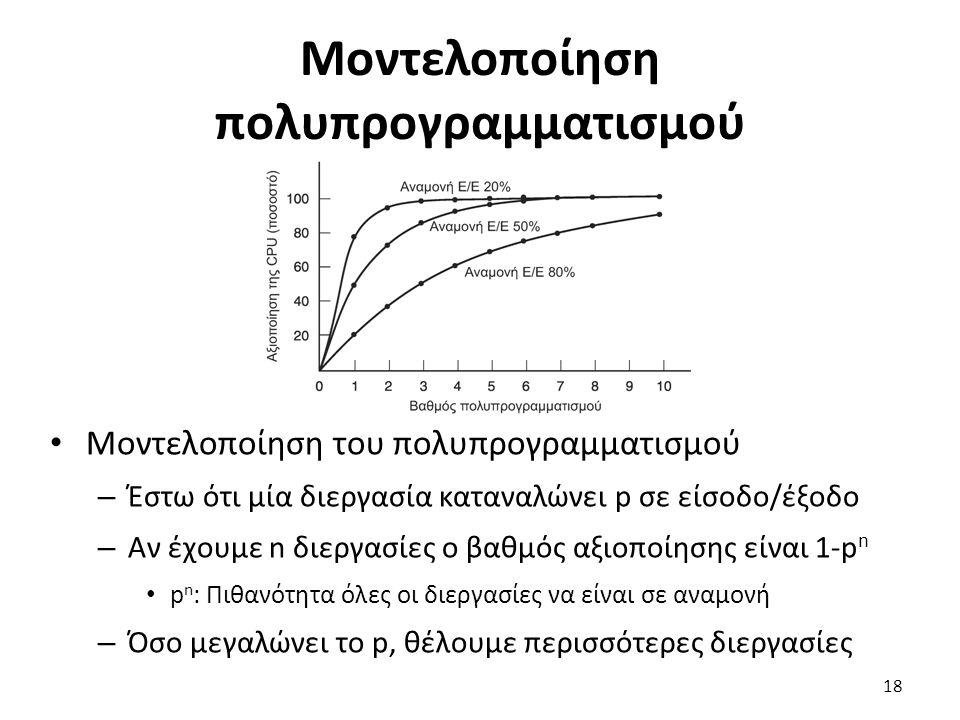 Μοντελοποίηση πολυπρογραμματισμού Μοντελοποίηση του πολυπρογραμματισμού – Έστω ότι μία διεργασία καταναλώνει p σε είσοδο/έξοδο – Αν έχουμε n διεργασίε