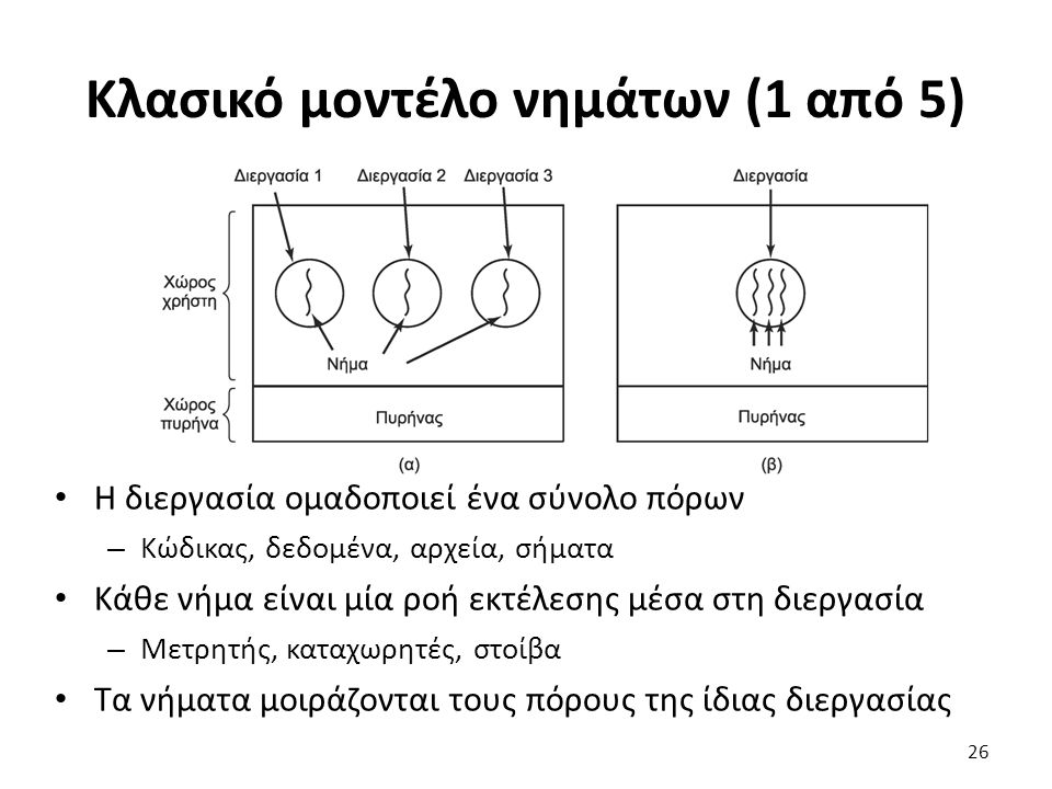 Κλασικό μοντέλο νημάτων (1 από 5) Η διεργασία ομαδοποιεί ένα σύνολο πόρων – Κώδικας, δεδομένα, αρχεία, σήματα Κάθε νήμα είναι μία ροή εκτέλεσης μέσα σ