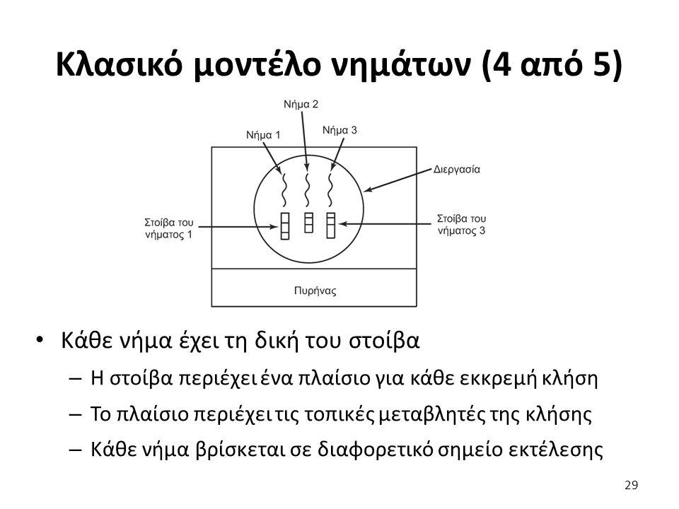 Κλασικό μοντέλο νημάτων (4 από 5) Κάθε νήμα έχει τη δική του στοίβα – Η στοίβα περιέχει ένα πλαίσιο για κάθε εκκρεμή κλήση – Το πλαίσιο περιέχει τις τ