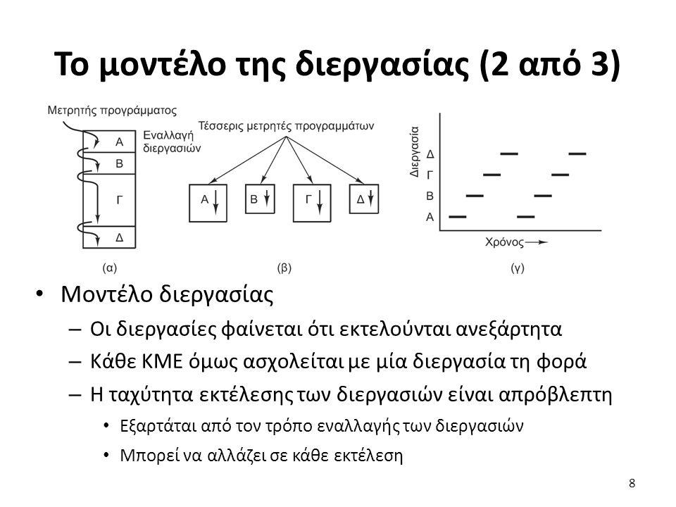 Το μοντέλο της διεργασίας (2 από 3) Μοντέλο διεργασίας – Οι διεργασίες φαίνεται ότι εκτελούνται ανεξάρτητα – Κάθε ΚΜΕ όμως ασχολείται με μία διεργασία