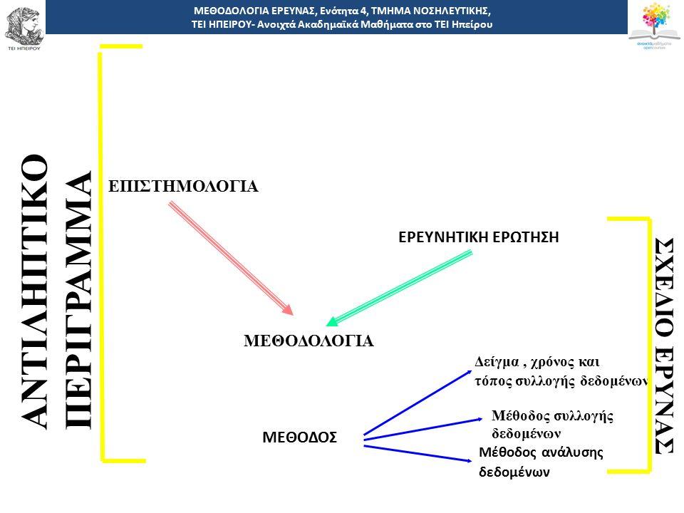 9 -,, ΤΕΙ ΗΠΕΙΡΟΥ - Ανοιχτά Ακαδημαϊκά Μαθήματα στο ΤΕΙ Ηπείρου Μεθοδολογίες ΜΕΘΟΔΟΛΟΓΙΑ ΕΡΕΥΝΑΣ, Ενότητα 4, ΤΜΗΜΑ ΝΟΣΗΛΕΥΤΙΚΗΣ, ΤΕΙ ΗΠΕΙΡΟΥ- Ανοιχτά Ακαδημαϊκά Μαθήματα στο ΤΕΙ Ηπείρου Οι ερευνητικές μεθοδολογίες στην νοσηλευτική και στον ευρύτερο κοινωνικό και υγειονομικό τομέα διακρίνονται σε δυο βασικές ερευνητικές φιλοσοφίες, σε ποσοτικές και σε ποιοτικές.