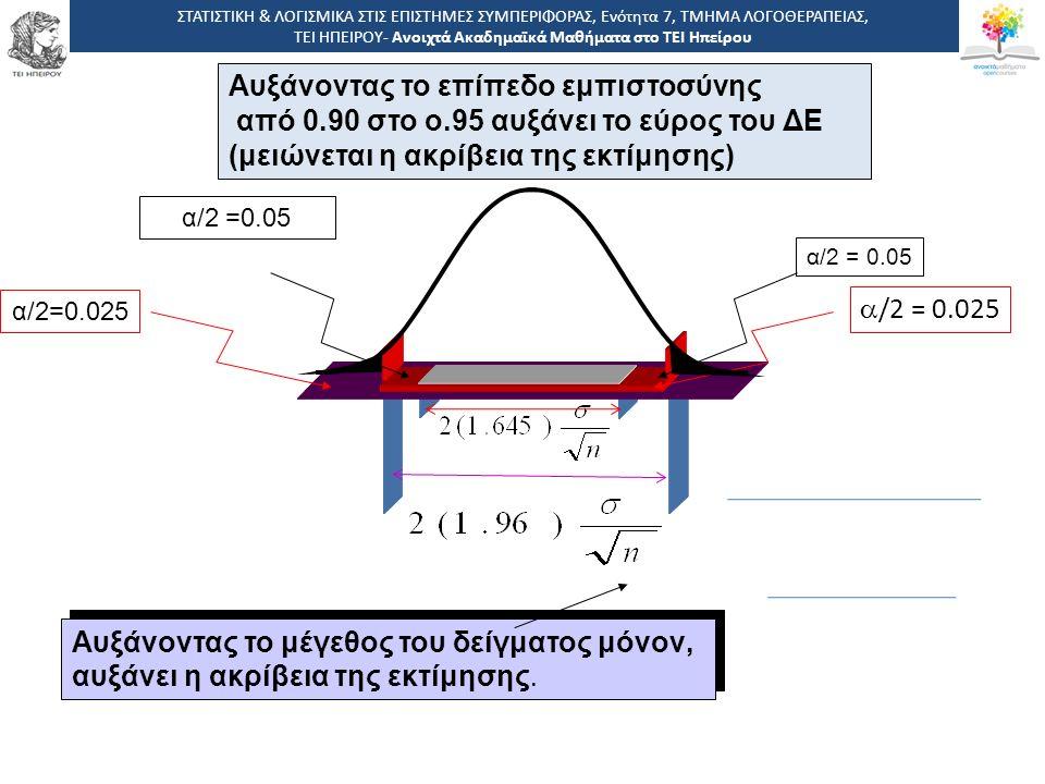 Αυξάνοντας το επίπεδο εμπιστοσύνης από 0.90 στο ο.95 αυξάνει το εύρος του ΔΕ (μειώνεται η ακρίβεια της εκτίμησης)  /2 = 0.025 α/2=0.025 Αυξάνοντας το μέγεθος του δείγματος μόνον, αυξάνει η ακρίβεια της εκτίμησης.
