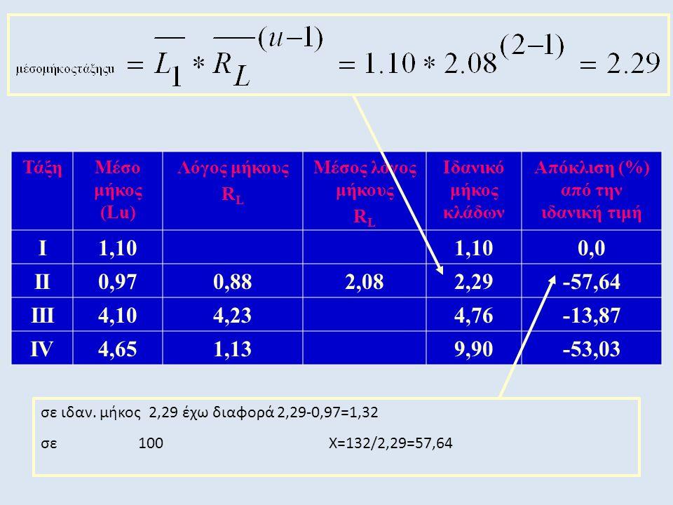 ΤάξηΜέσο μήκος (Lu) Λόγος μήκους R L Μέσος λόγος μήκους R L Ιδανικό μήκος κλάδων Απόκλιση (%) από την ιδανική τιμή Ι1,10 0,0 ΙΙ0,970,882,082,29-57,64