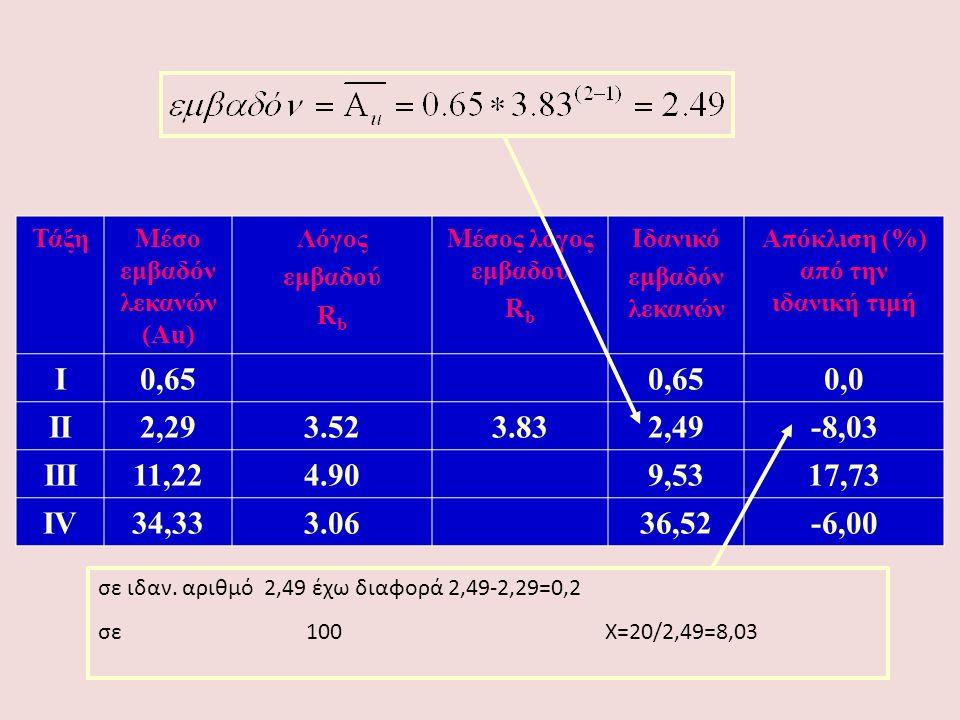 ΤάξηΜέσο εμβαδόν λεκανών (Αu) Λόγος εμβαδού R b Μέσος λόγος εμβαδού R b Ιδανικό εμβαδόν λεκανών Απόκλιση (%) από την ιδανική τιμή Ι0,65 0,0 ΙΙ2,293.52