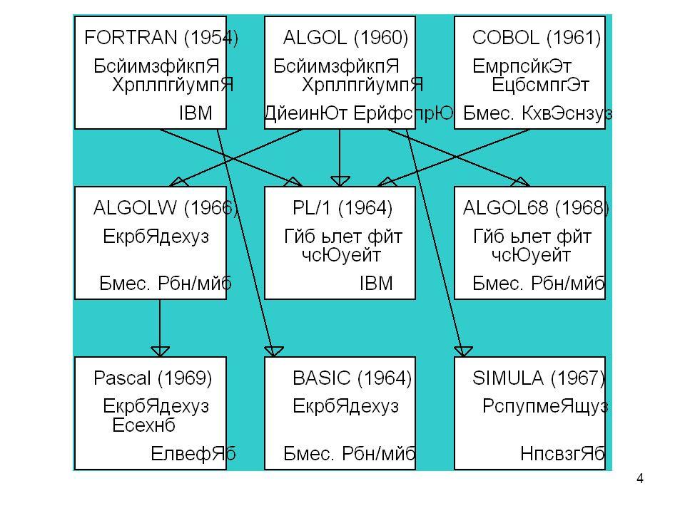5 Εισαγωγή στη FΟRΤRΑΝ Η FΟRΤRΑΝ είναι η πρώτη γλώσσα προγραμματισμού υπολογιστών η οποία επέτρεψε να κωδικοποιηθεί ένας αριθμητικός υπολογισμός μ ένα τύπο που να μοιάζει μ ότι γράφουμε στα μαθηματικά.