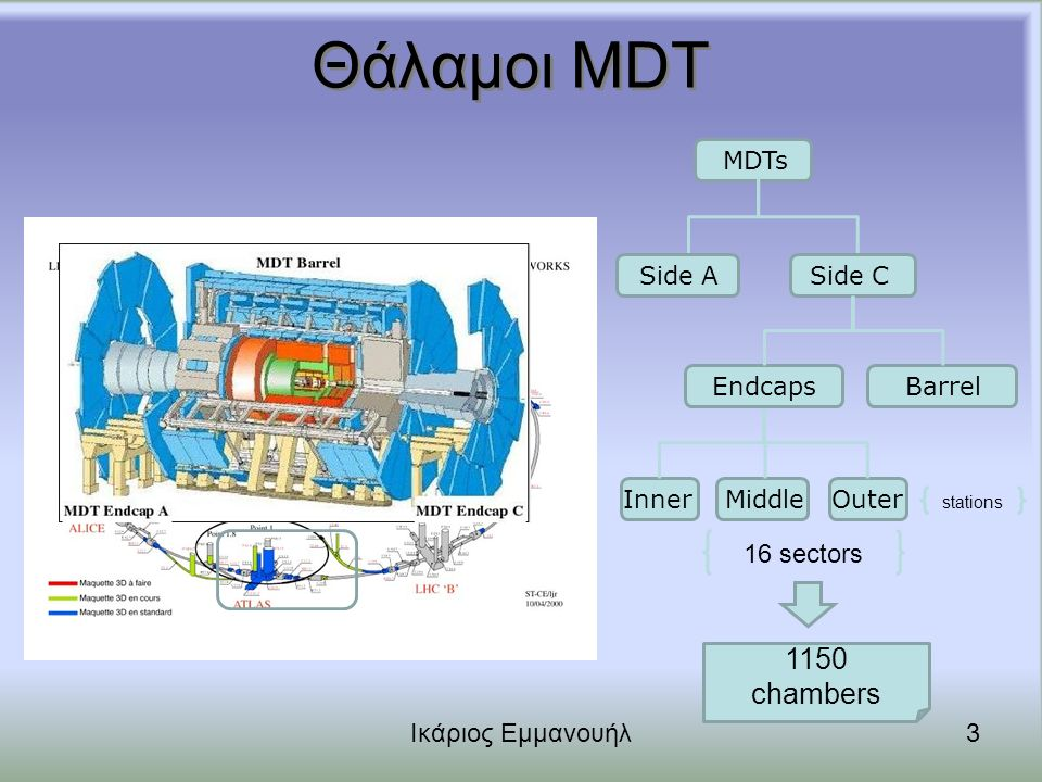 Θάλαμοι MDT 1150 chambers OuterMiddleInner 16 sectors MDTs stations Barrel Side C Endcaps Side A Ικάριος Εμμανουήλ3