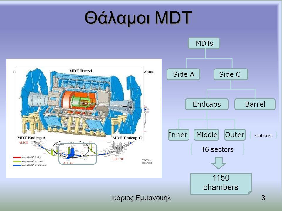 PVSS: Panels Επισκόπησης Ικάριος Εμμανουήλ14 Barrel Side A Inner Layer Sector 02