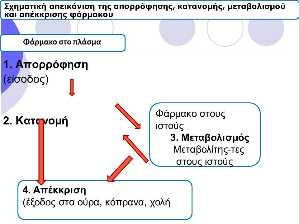 1. Απορρόφηση (είσοδος) 2. Κατανομή Σχηματική απεικόνιση της απορρόφησης, κατανομής, μεταβολισμού και απέκκρισης φάρμακου Φάρμακο στο πλάσμα Φάρμακο σ