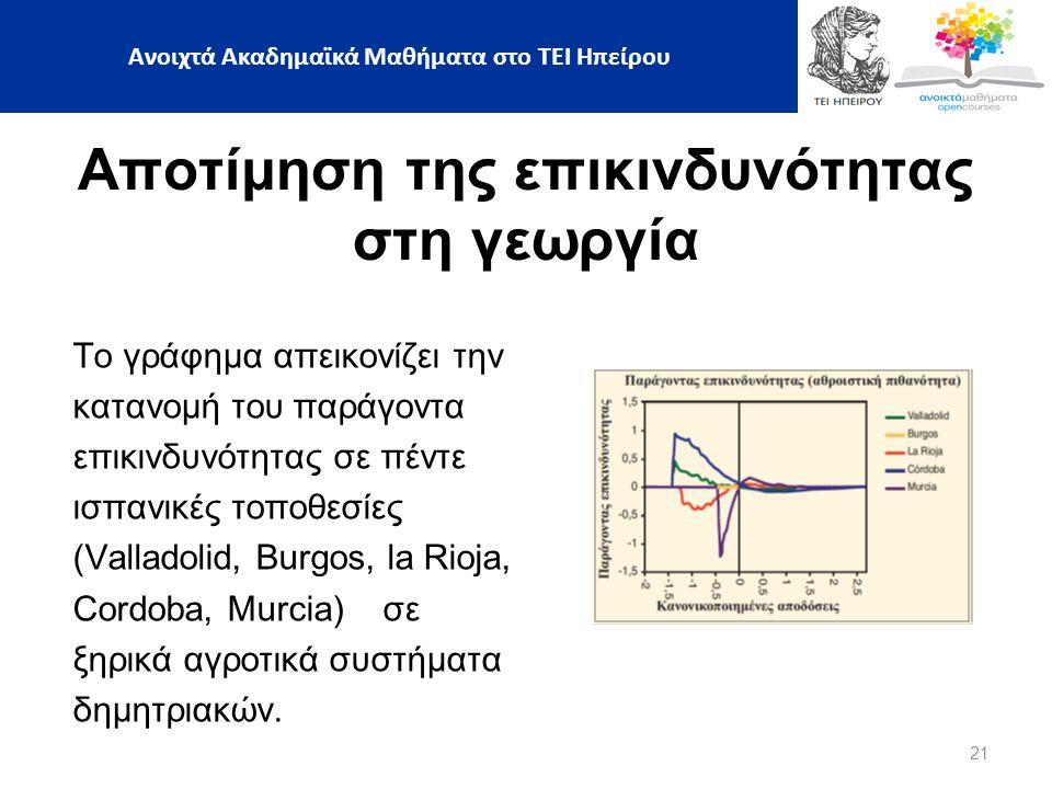 21 Ανοιχτά Ακαδημαϊκά Μαθήματα στο ΤΕΙ Ηπείρου Αποτίμηση της επικινδυνότητας στη γεωργία Το γράφημα απεικονίζει την κατανομή του παράγοντα επικινδυνότητας σε πέντε ισπανικές τοποθεσίες (Valladolid, Burgos, la Rioja, Cordoba, Murcia) σε ξηρικά αγροτικά συστήματα δημητριακών.