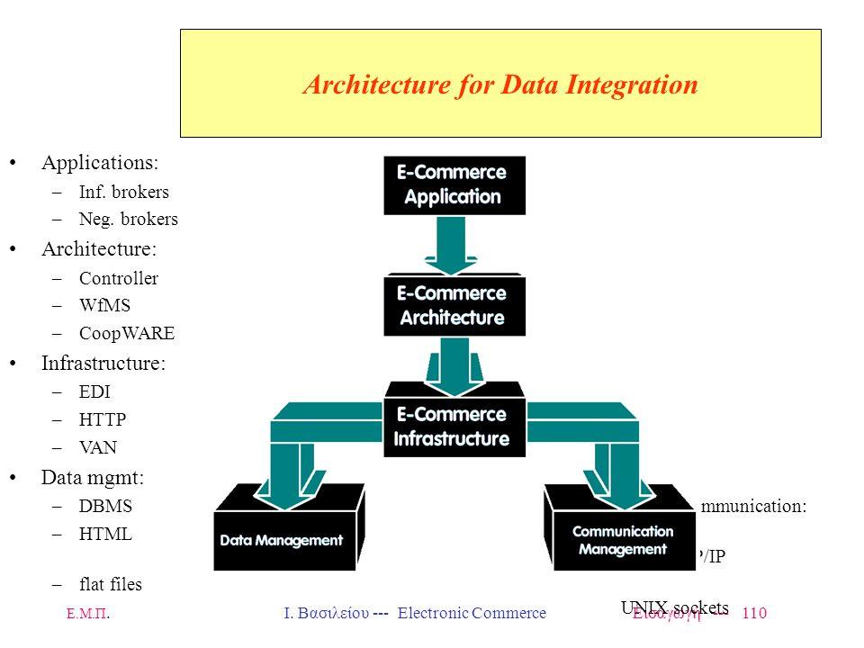 Ε.Μ.Π. Ι. Βασιλείου --- Electronic Commerce Εισαγωγή --- 109 Interoperable Commerce HTML, CORBA, EDI –All suffer from one or more of the following lim