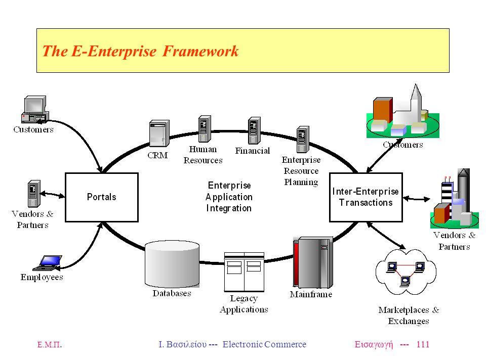 Ε.Μ.Π. Ι. Βασιλείου --- Electronic Commerce Εισαγωγή --- 110 Applications: –Inf. brokers –Neg. brokers Architecture: –Controller –WfMS –CoopWARE Infra