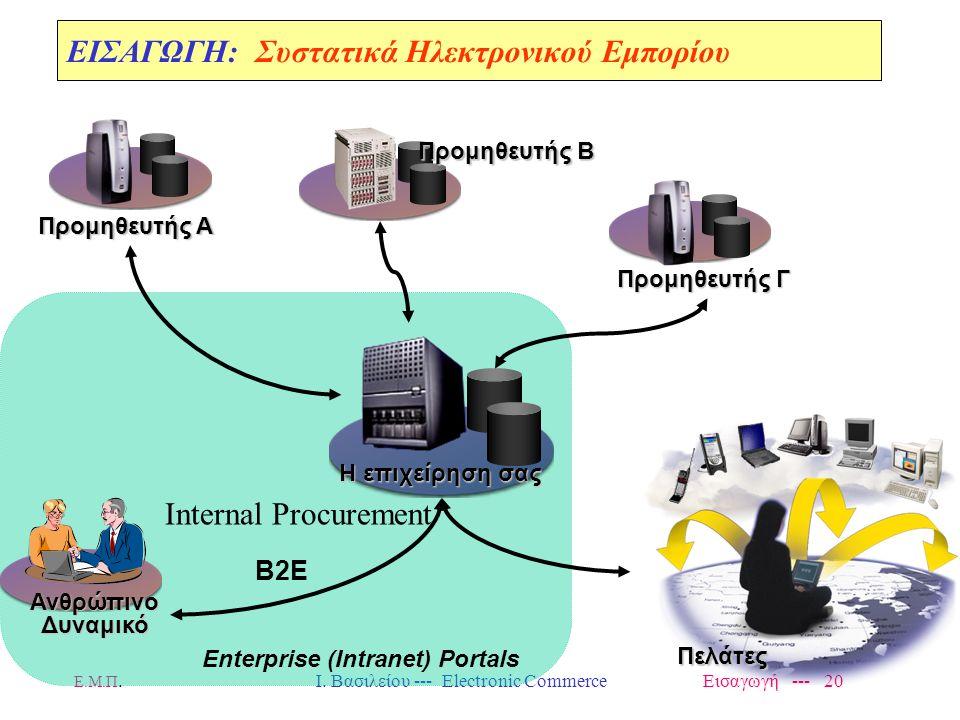 Ε.Μ.Π. Ι. Βασιλείου --- Electronic Commerce Εισαγωγή --- 19 Προμηθευτής Γ Η επιχείρηση σας Προμηθευτής Α Προμηθευτής Β ΕΙΣΑΓΩΓΗ: Συστατικά Ηλεκτρονικο