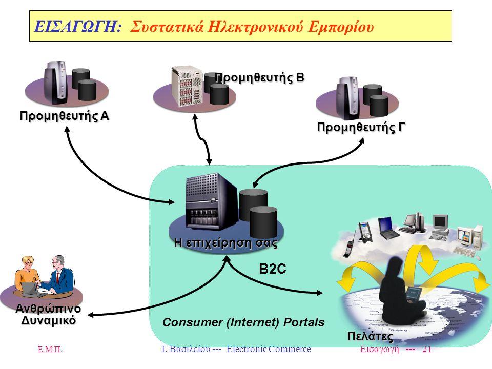 Ε.Μ.Π. Ι. Βασιλείου --- Electronic Commerce Εισαγωγή --- 20 Προμηθευτής Γ Η επιχείρηση σας Προμηθευτής Α Προμηθευτής Β ΑνθρώπινοΔυναμικό Πελάτες Β2E E