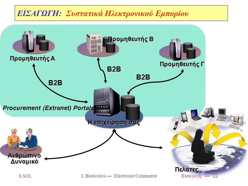 Ε.Μ.Π. Ι. Βασιλείου --- Electronic Commerce Εισαγωγή --- 21 Προμηθευτής Γ Η επιχείρηση σας Προμηθευτής Α Προμηθευτής Β ΑνθρώπινοΔυναμικό Β2C Consumer