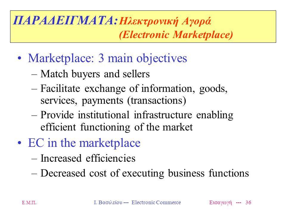 Ε.Μ.Π. Ι. Βασιλείου --- Electronic Commerce Εισαγωγή --- 35 ΠΑΡΑΔΕΙΓΜΑΤΑ: Αγορά του Β2C - Μερικά χαρακτηριστικά Επιτυχίας Characteristics of goods lea