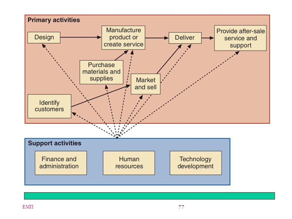 ΕΜΠ 76 Strategic Business Unit Value Chains Value chain –A way of organizing the activities that each strategic business unit undertakes Primary activ